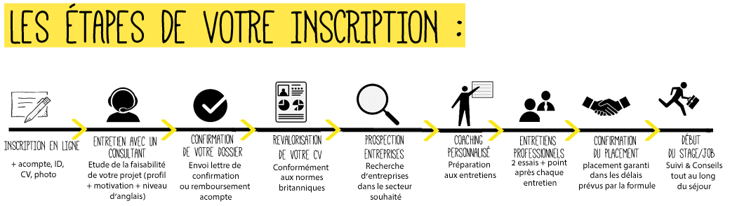 Infographie étapes inscription job et stages