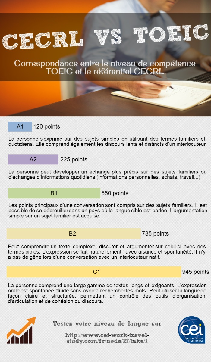 CEI-WTS-equivalence-TOEIC-CECRL
