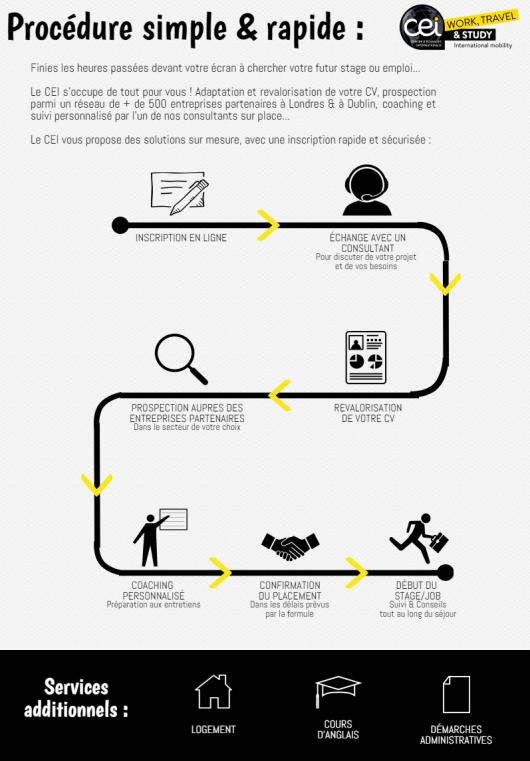 infographie-etapes-inscription