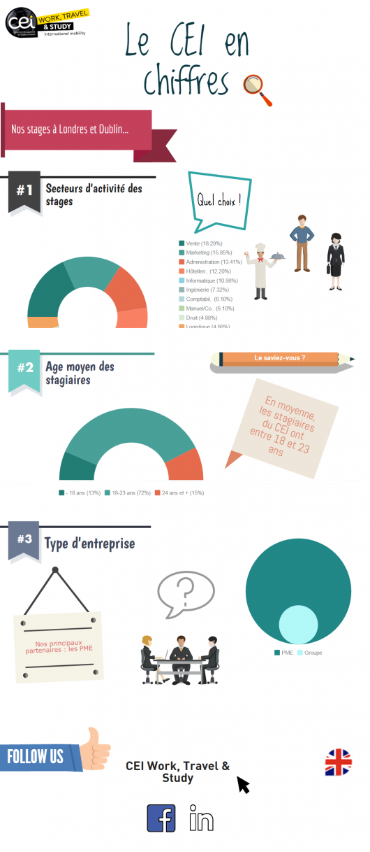 infographie-stages-cei